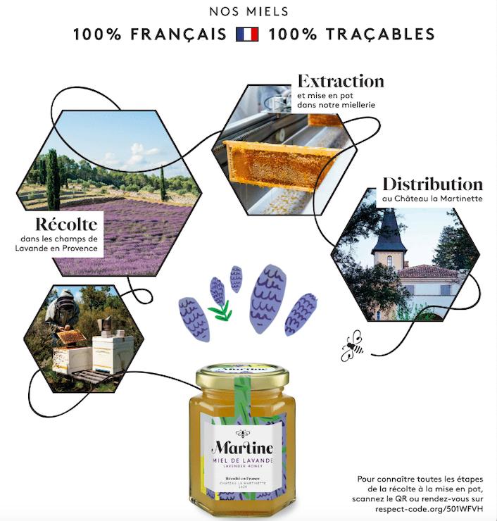 Traçabilité des miels